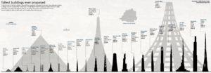 Maailmalla korkeat talot on tämän ajan trendi.