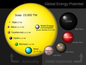 Maapalolla voitaisiin lisätä merkittävästi aurinkoenergiaa, jopa tuhatkertaiseksi.