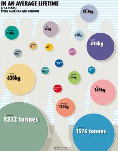 Monen metallin kulutus voi yllättää, kun huomioidaan kokonaiskulutus asukasta kohden elinaikana.