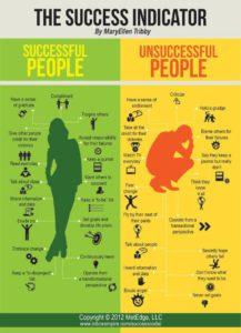 Menestyneitä ja ei-menestyneitä ihmisiä yhdistävät tunnusmerkit.