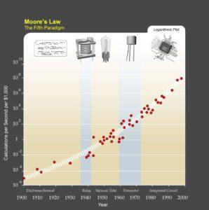 Kuva1. Laajennettu Mooren laki antaa hyvän kuvan tekniikan kehityksestä.